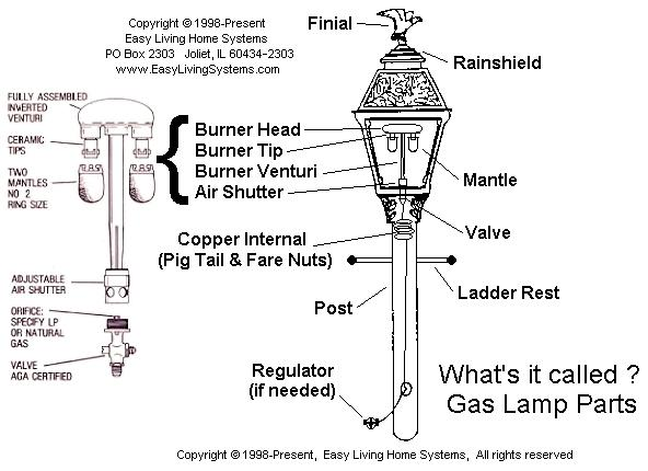 Gas Light Part Names